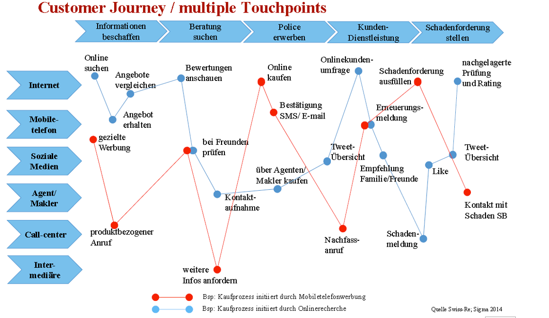 customer_journey_touchpoints